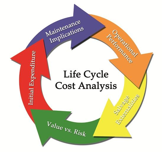 life time cost of a roofing system