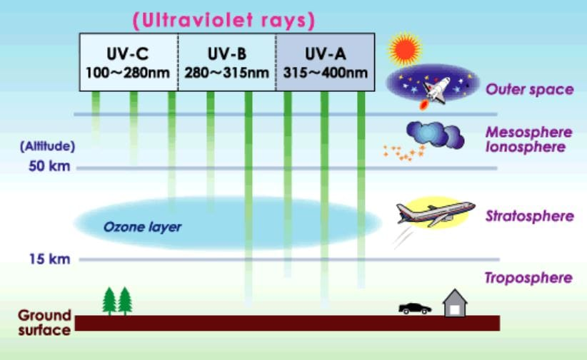 A-One-Construction-UV-Radiation-and-your-Roof
